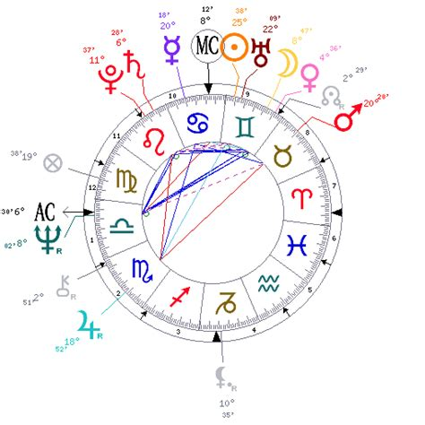 Fornology : John Norman Collins - Astrological Birth Chart